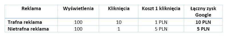 adwords-tabelka