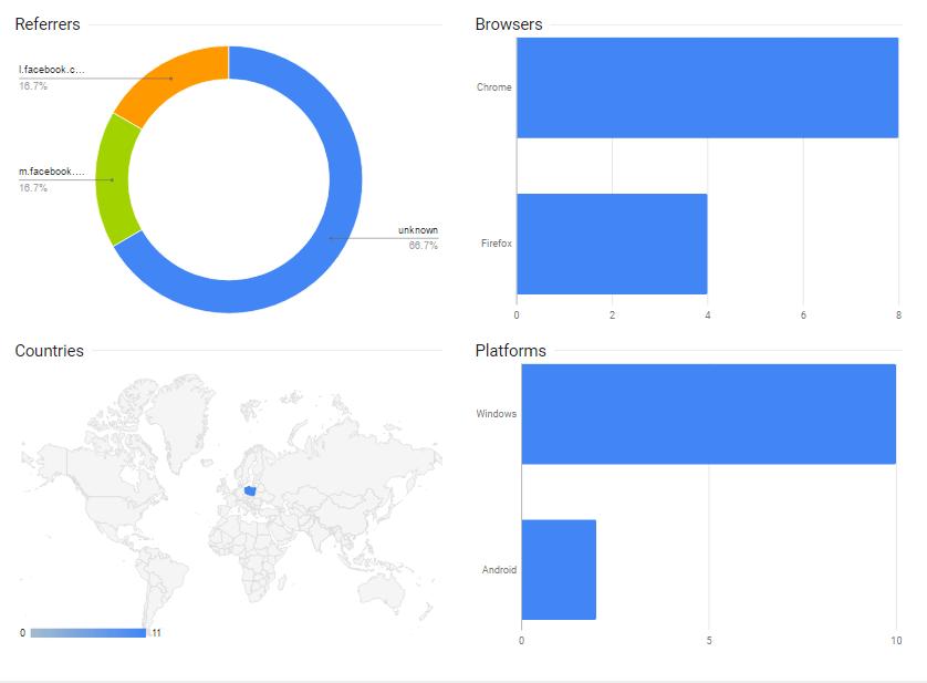 google-skracanie-dane-min