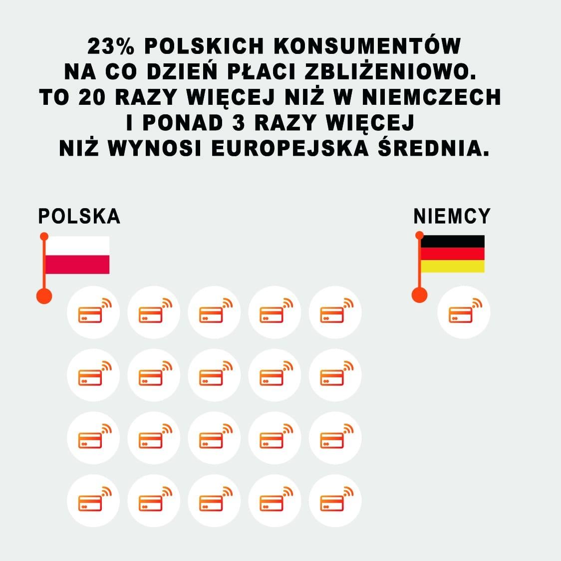 płatności zbliżeniowe w polsce