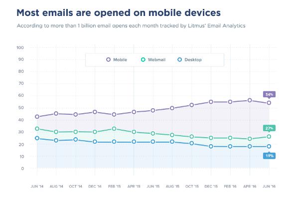 ile-maili-jest-otwieranych-w-mobile