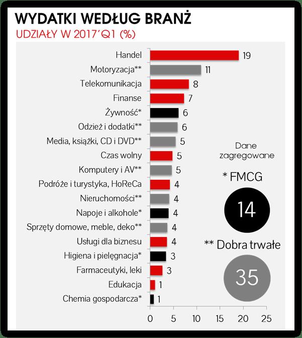 wydatki-na-reklame-branze-min