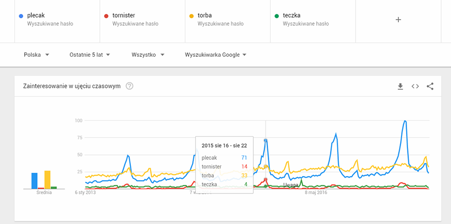 google-trends-porownywanie