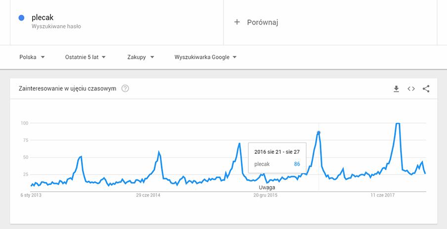 google-trends-sezonowosc