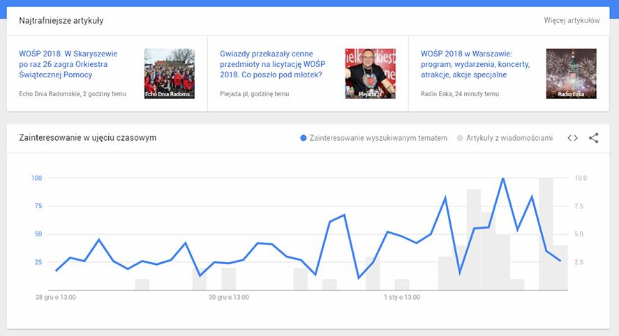 google-trends-watki-szczegoly